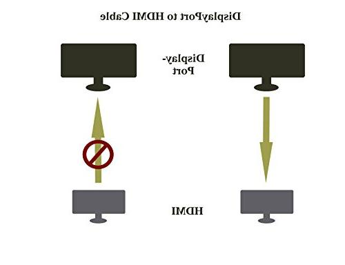 DisplayPort Feet to HDMI Male Adapter for HP, ASUS,